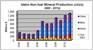 nonfuel minerals