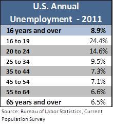 2011 unemployment