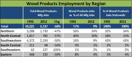 timber jobs by region idaho