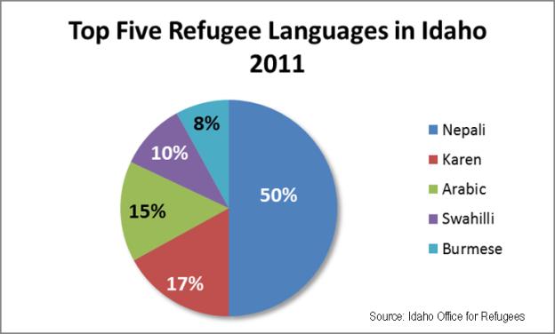 top 5 refugee languages 2011