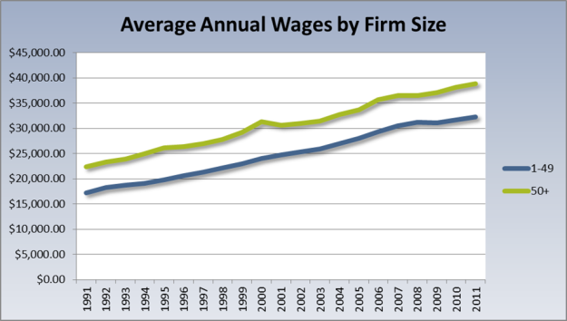 wages by firm size