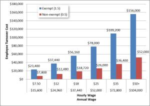 wage and turnover
