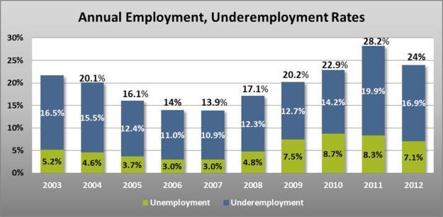 idaho underemployment