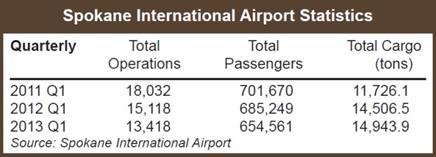 spokane airport