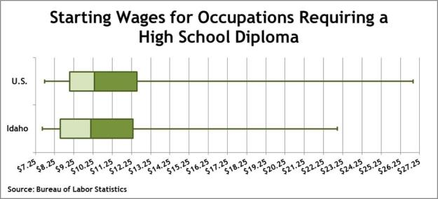 hs wages