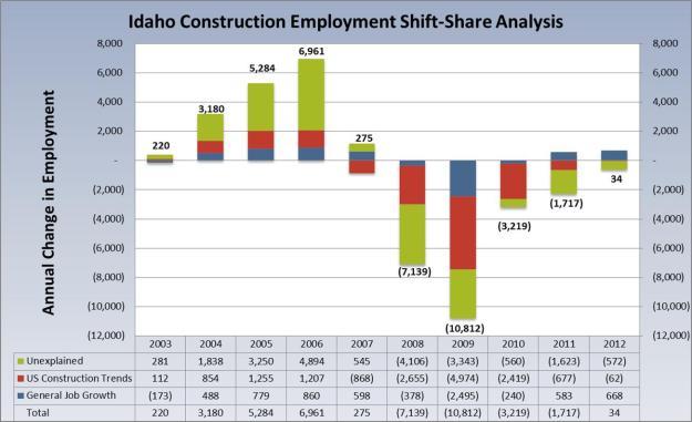 construction shiftshare