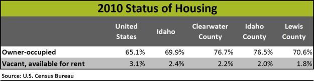 housing status