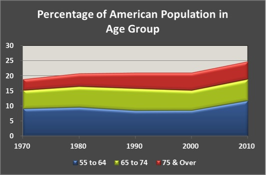 american ages