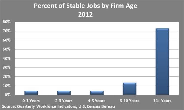 stablejobsbyfirmage