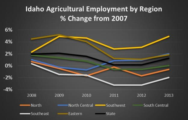 ag change by region
