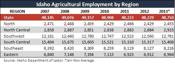 ag jobs by region