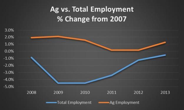ag vs total jobs