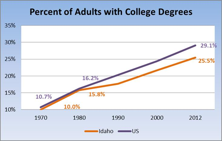 More Idahoans Pursuing Education after High School | idaho@work