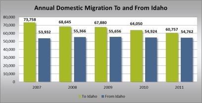 Annual Domestic Migration