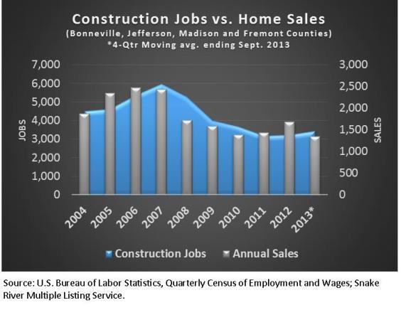 Constructions Jobs v Home Sales