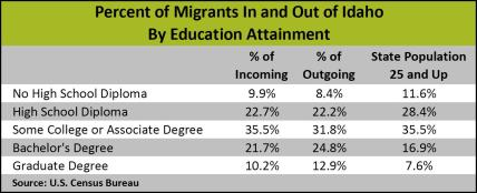 Migrants by Education