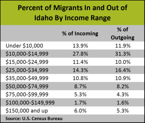 Percent migration by income
