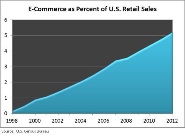 Retail chart 4