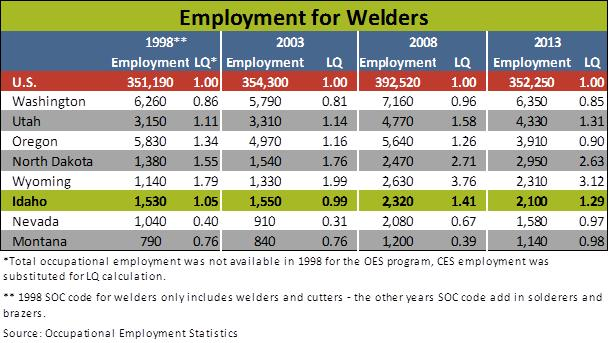 Welders table 1