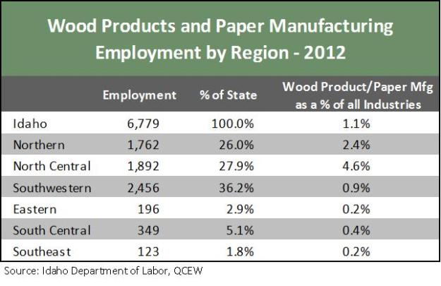 Wood products table 1