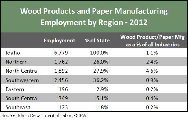jobs working with wood