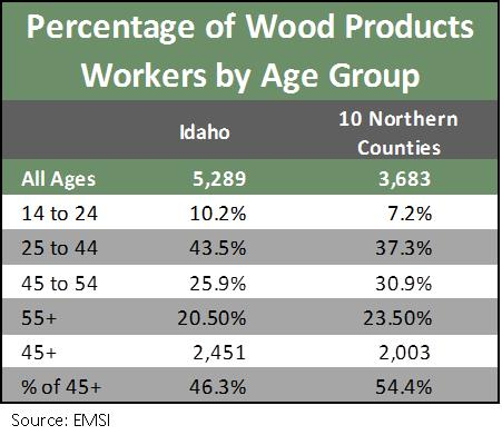 Wood products table 2