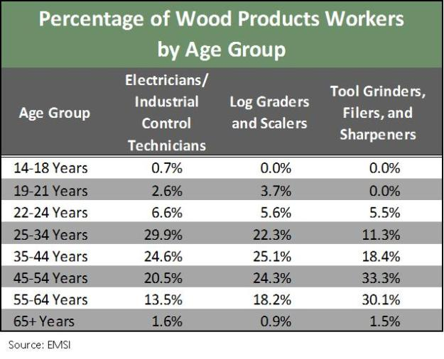 Wood products table 3