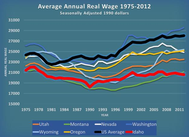 AA Real Wages