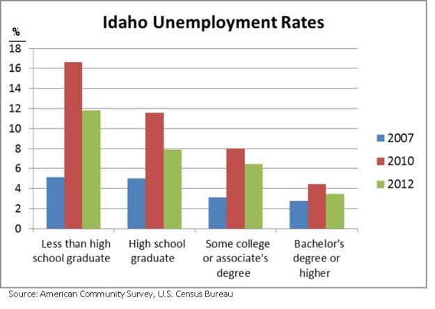 college grad graph 1