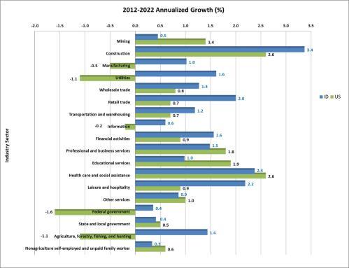 Industries graph 2