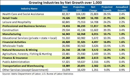 Industries table 2