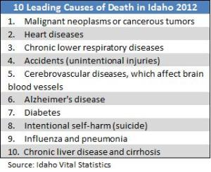 cause of death chart