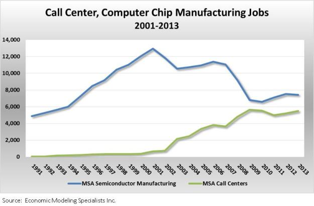 CC_chip jobs graph
