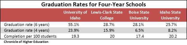 Grad rates for 4 year schools