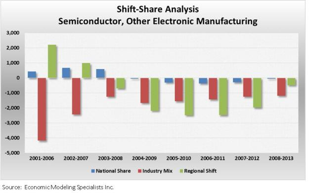 shift share analysis graph