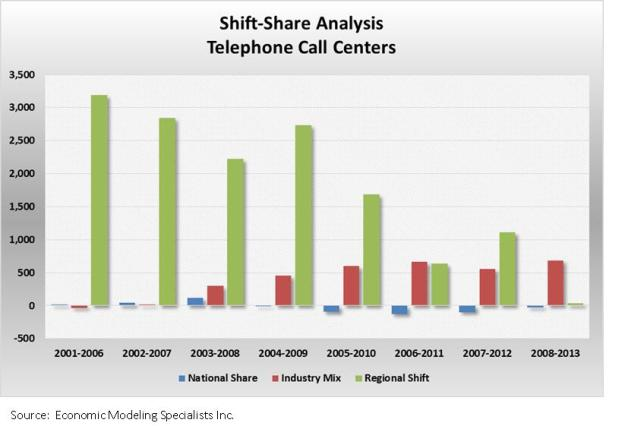 shift share call centers graph