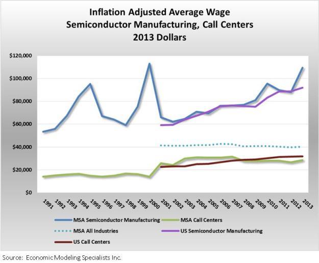 Wage graph