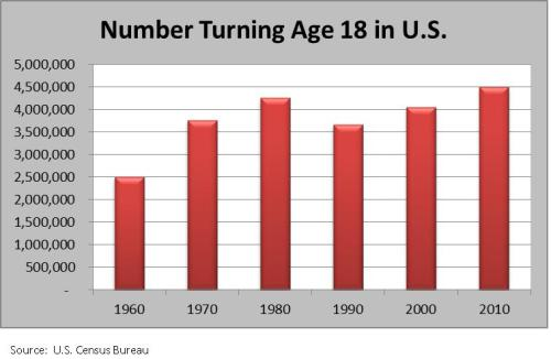 Number turning 18 graph