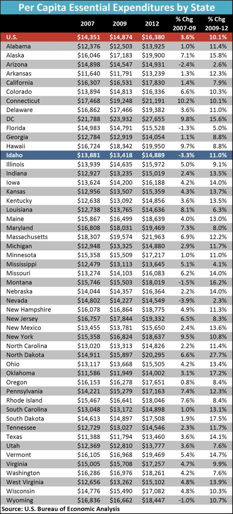 Per Capita expenditure nation by state