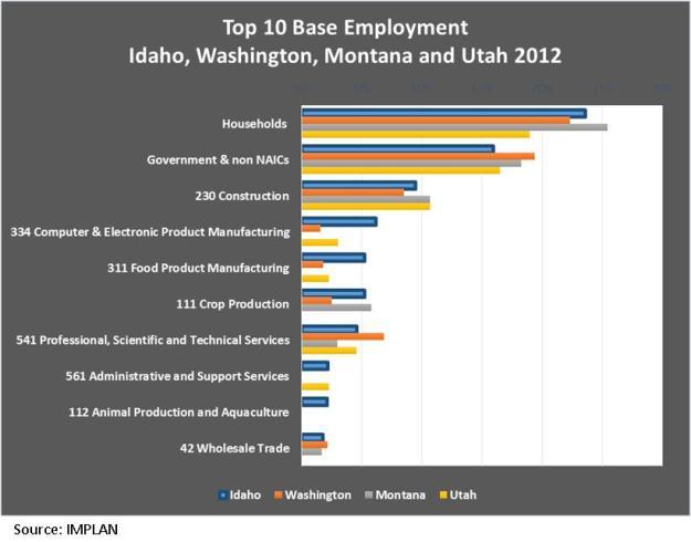 state comparison chart
