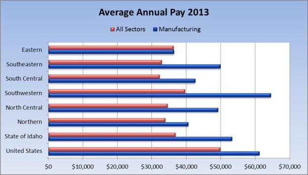 avg annual pay