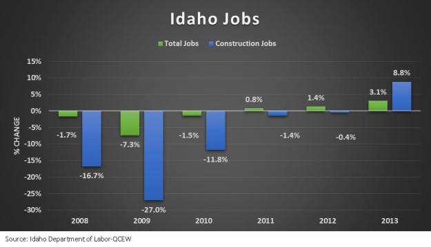 Idaho Jobs