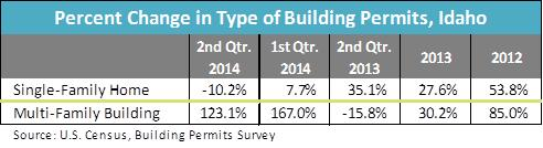 percent change in type of building permits