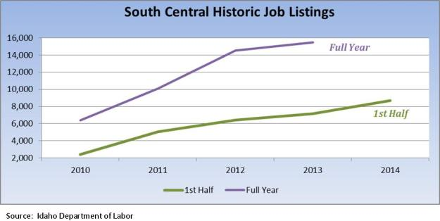 SC historic job listings