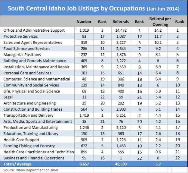 SC job listings by occupations