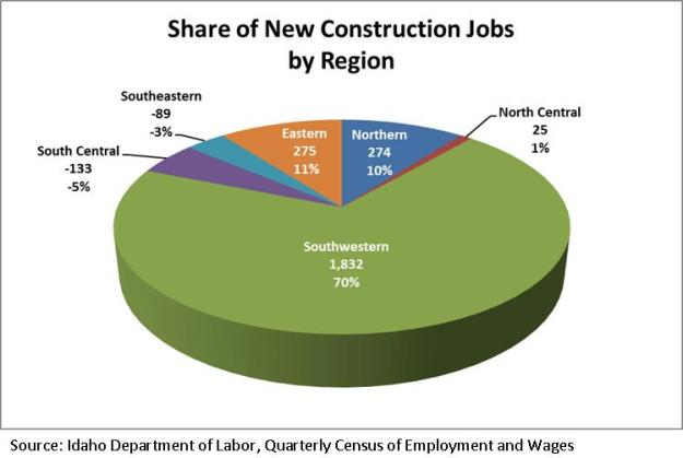 Share of new const. jobs