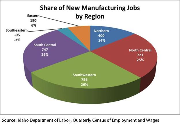 Share of new man jobs