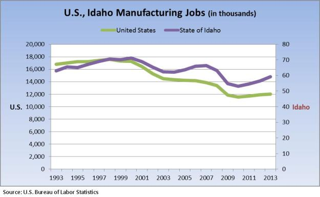 US Idaho number of man jobs