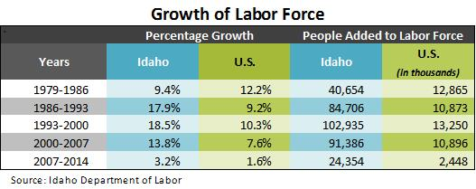Growth of Labor Force