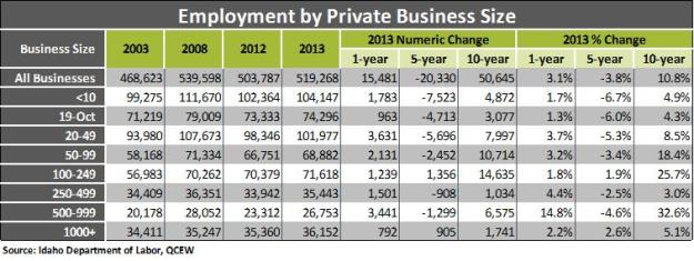 Employment by Private table